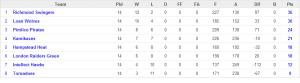 minors 2 table GLSML 2012 season