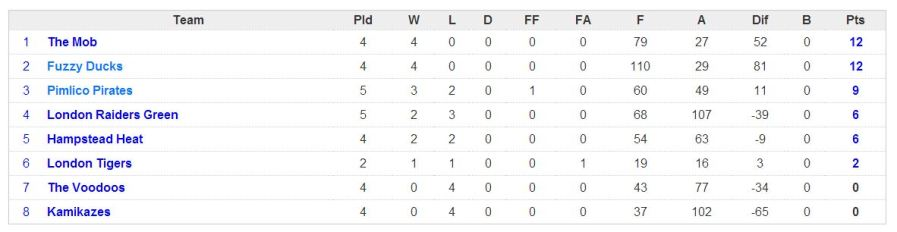 2013 after 5 games