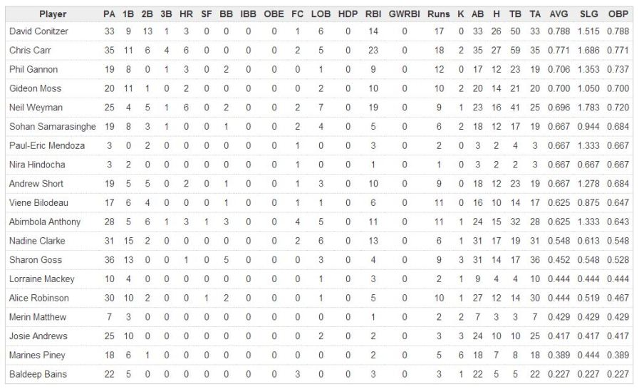 batting stats week 10