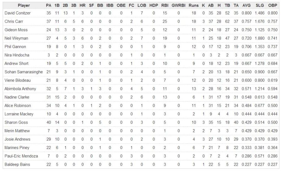 batting stats week 11