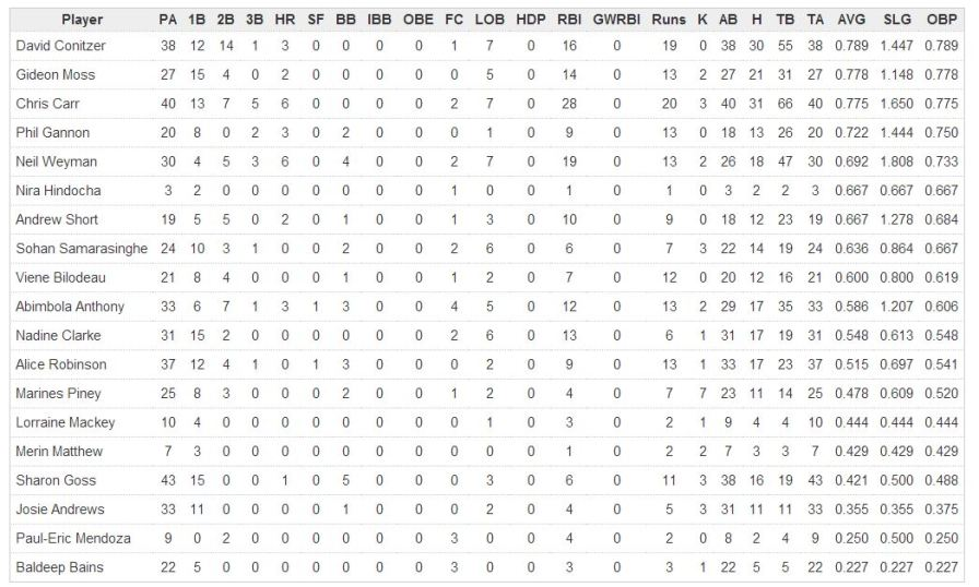 batting stats week 13