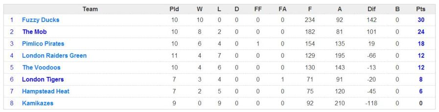 week 10 league
