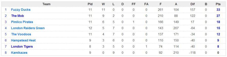 week 11 league