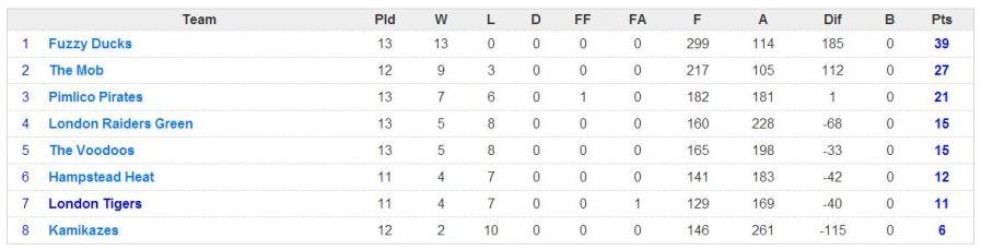 week 13 league