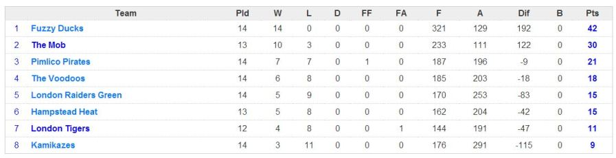 week 14 league