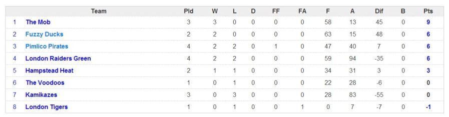 week 4 league