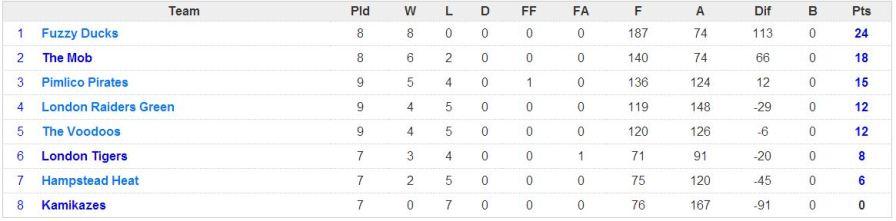 week 9 league