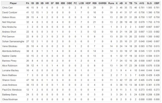 batting stats week 14